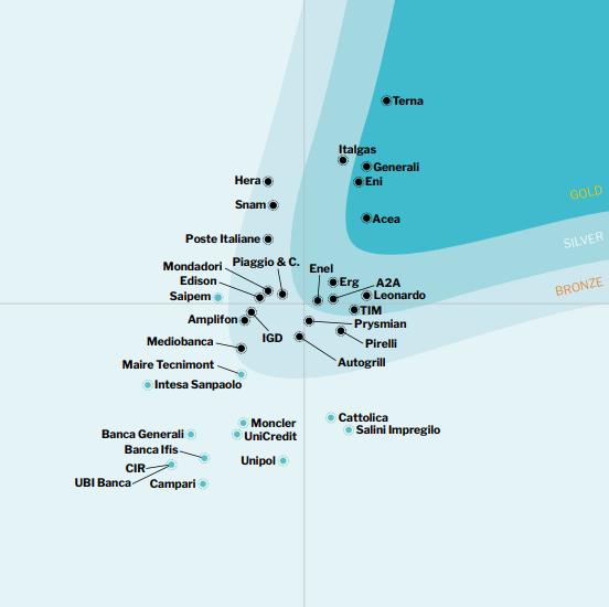 Orgoglio in casa Adacto: Lundquist consacra Terna ed ERG per la comunicazione digitale 1